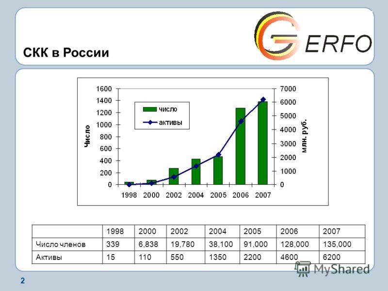 2 СКК в России 1998200020022004200520062007 Число членов3396,83819,78038,10091,000128,000135,000 Активы151105501350220046006200