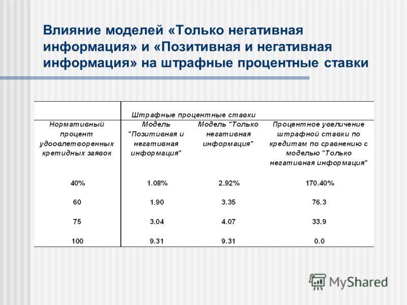 Влияние моделей «Только негативная информация» и «Позитивная и негативная информация» на штрафные процентные ставки