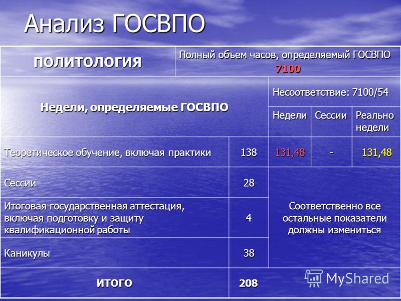 Анализ ГОСВПО ПОЛИТОЛОГИЯ Полный объем часов, определяемый ГОСВПО 7100 Недели, определяемые ГОСВПО Несоответствие: 7100/54 НеделиСессии Реально недели Теоретическое обучение, включая практики 138131,48-131,48 Сессии28 Соответственно все остальные пок