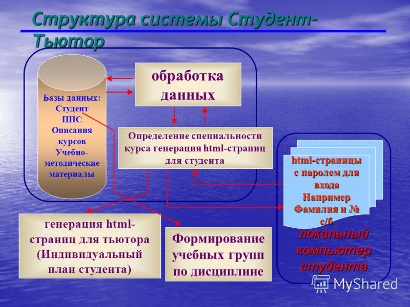 локальный компьютер студента Структура системы Студент- Тьютор Базы данных: Студент ППС Описания курсов Учебно- методические материалы обработка данных Определение специальности курса генерация html-страниц для студента html-страницы с паролем для вх