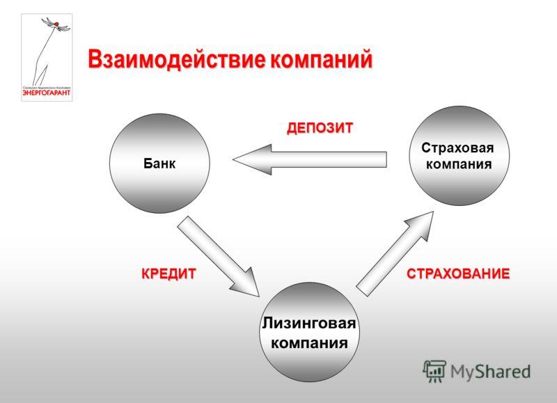 Взаимодействие компаний Лизинговая компания Страховая компания Банк КРЕДИТ ДЕПОЗИТ СТРАХОВАНИЕ