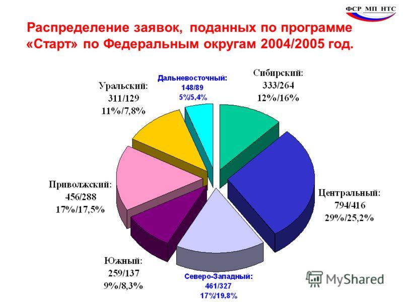 Распределение заявок, поданных по программе «Старт» по Федеральным округам 2004/2005 год.