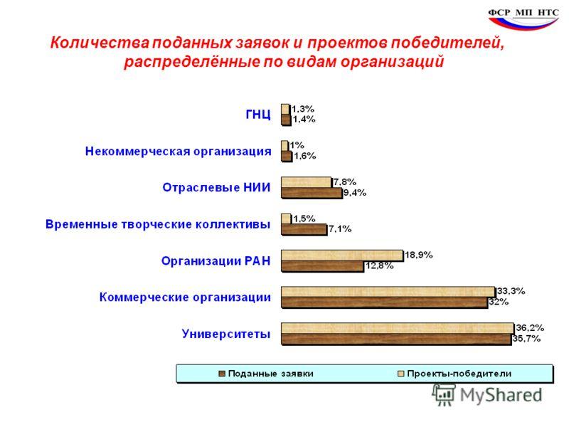 Количества поданных заявок и проектов победителей, распределённые по видам организаций
