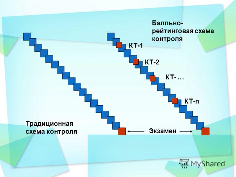 КТ-1 КТ-2 КТ- … КТ-n Экзамен Традиционная схема контроля Балльно- рейтинговая схема контроля