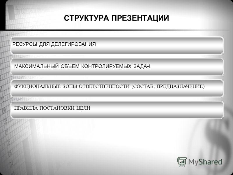 СТРУКТУРА ПРЕЗЕНТАЦИИ РЕСУРСЫ ДЛЯ ДЕЛЕГИРОВАНИЯ ФУКЦИОНАЛЬНЫЕ ЗОНЫ ОТВЕТСТВЕННОСТИ (СОСТАВ, ПРЕДНАЗНАЧЕНИЕ) ПРАВИЛА ПОСТАНОВКИ ЦЕЛИ МАКСИМАЛЬНЫЙ ОБЪЕМ КОНТРОЛИРУЕМЫХ ЗАДАЧ