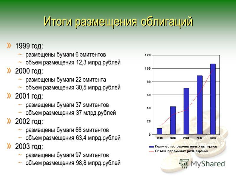 Итоги размещения облигаций » 1999 год: ~ размещены бумаги 6 эмитентов ~ объем размещения 12,3 млрд.рублей » 2000 год: ~ размещены бумаги 22 эмитента ~ объем размещения 30,5 млрд.рублей » 2001 год: ~ размещены бумаги 37 эмитентов ~ объем размещения 37