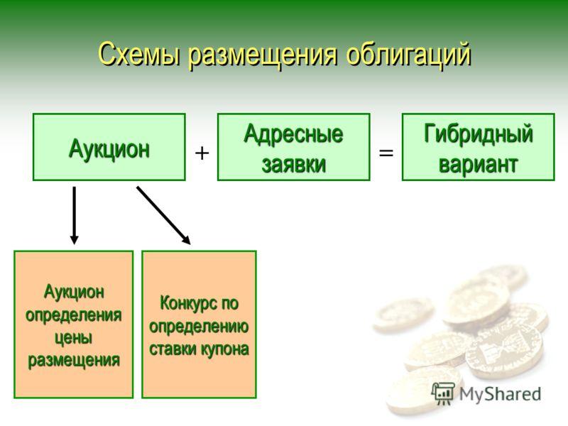 Схемы размещения облигаций Аукцион Адресные заявки Гибридный вариант Аукцион определения цены размещения Конкурс по определению ставки купона