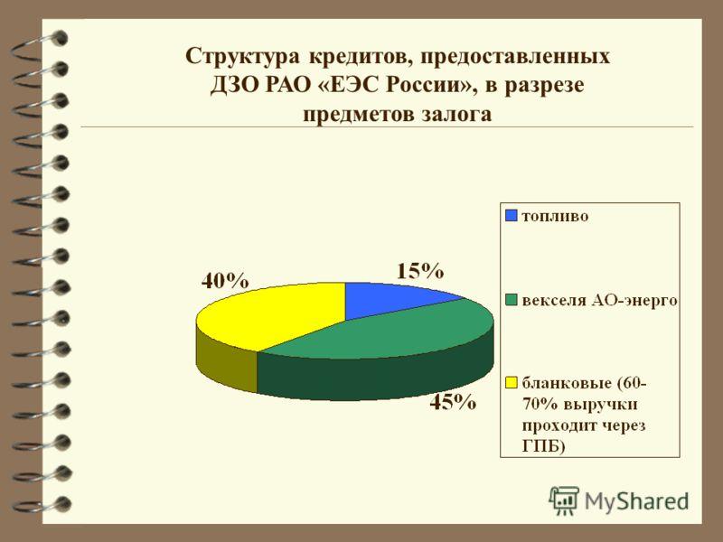 Структура кредитов, предоставленных ДЗО РАО «ЕЭС России», в разрезе предметов залога