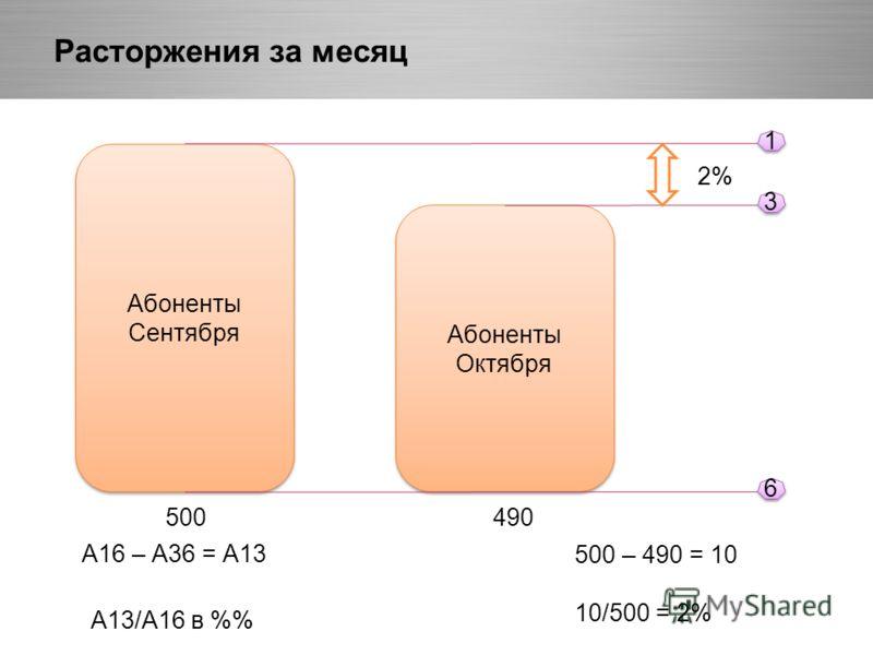 Расторжения за месяц Абоненты Сентября Абоненты Сентября Абоненты Октября Абоненты Октября 1 1 3 3 6 6 А16 – А36 = А13 А13/А16 в % 500 – 490 = 10 10/500 = 2% 500490 2%