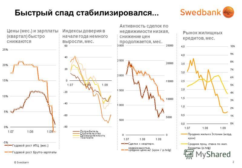 © Swedbank 2 Быстрый спад стабилизировался... Цены (мес.) и зарплаты (квартал) быстро снижаются Индексы доверия в начале года немного выросли, мес. Активность сделок по недвижимости низкая, снижение цен продолжается, мес. Рынок жилищных кредитов, мес