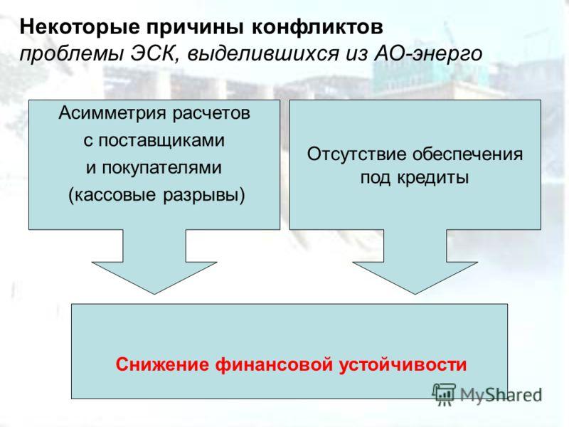 Некоторые причины конфликтов проблемы ЭСК, выделившихся из АО-энерго Снижение финансовой устойчивости Асимметрия расчетов с поставщиками и покупателями (кассовые разрывы) Отсутствие обеспечения под кредиты