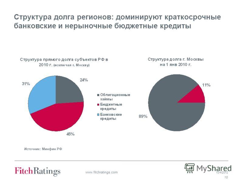 7/19/2012 10 www.fitchratings.com Структура долга регионов: доминируют краткосрочные банковские и нерыночные бюджетные кредиты Источник: Минфин РФ