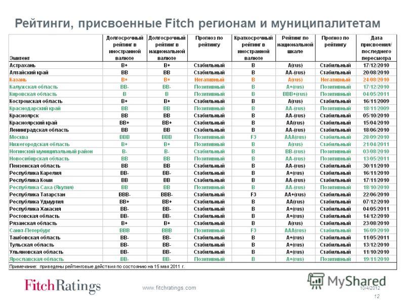 7/19/2012 12 www.fitchratings.com Рейтинги, присвоенные Fitch регионам и муниципалитетам