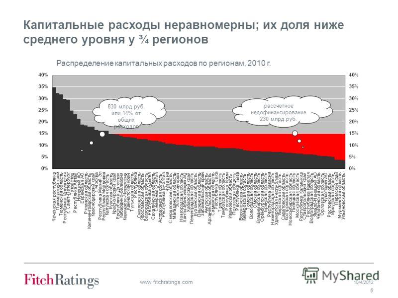 7/19/2012 8 www.fitchratings.com Капитальные расходы неравномерны; их доля ниже среднего уровня у ¾ регионов Распределение капитальных расходов по регионам, 2010 г. рассчетное недофинансирование 230 млрд.руб. 830 млрд.руб. или 14% от общих расходов