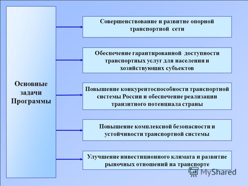 Основные задачи Программы Совершенствование и развитие опорной транспортной сети Обеспечение гарантированной доступности транспортных услуг для населения и хозяйствующих субъектов Повышение конкурентоспособности транспортной системы России и обеспече