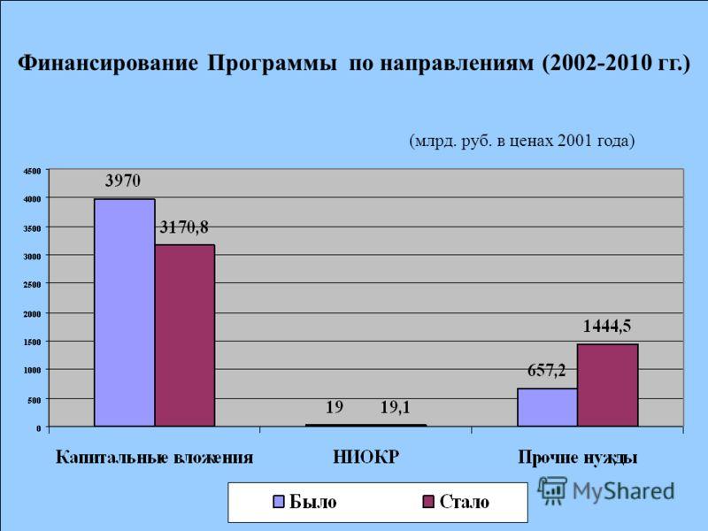 Финансирование Программы по направлениям (2002-2010 гг.) (млрд. руб. в ценах 2001 года)