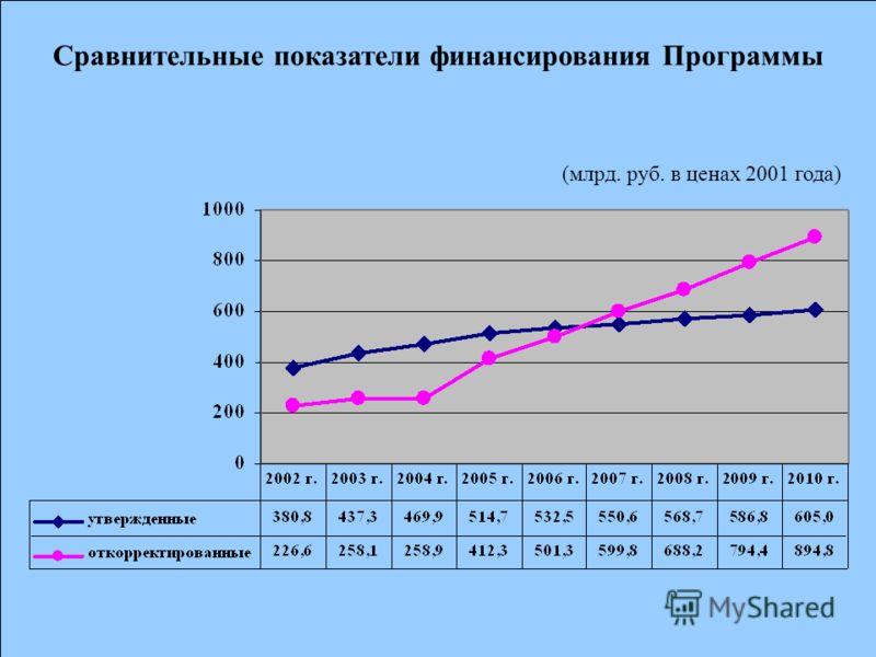 Сравнительные показатели финансирования Программы (млрд. руб. в ценах 2001 года)