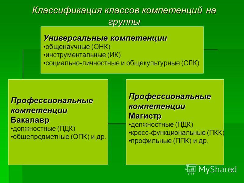 7 Классификация классов компетенций на группы ПрофессиональныекомпетенцииБакалавр должностные (ПДК) общепредметные (ОПК) и др.ПрофессиональныекомпетенцииМагистр должностные (ПДК) кросс-функциональные (ПКК) профильные (ППК) и др. Универсальные компете