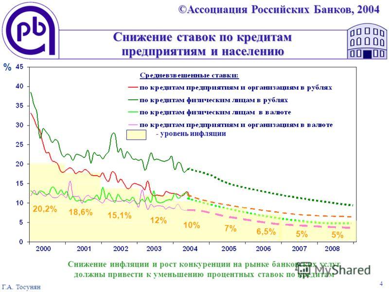 ©Ассоциация Российских Банков, 2004 Г.А. Тосунян 4 Снижение ставок по кредитам предприятиям и населению % Снижение инфляции и рост конкуренции на рынке банковских услуг должны привести к уменьшению процентных ставок по кредитам - уровень инфляции 20,