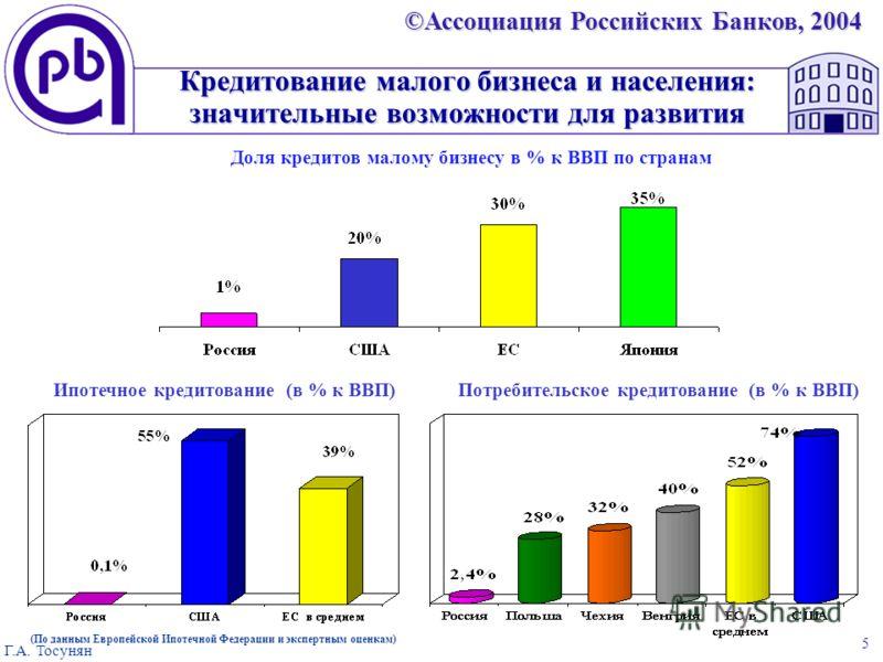 ©Ассоциация Российских Банков, 2004 Г.А. Тосунян 5 Кредитование малого бизнеса и населения: значительные возможности для развития Доля кредитов малому бизнесу в % к ВВП по странам Ипотечное кредитование (в % к ВВП) Потребительское кредитование (в % к
