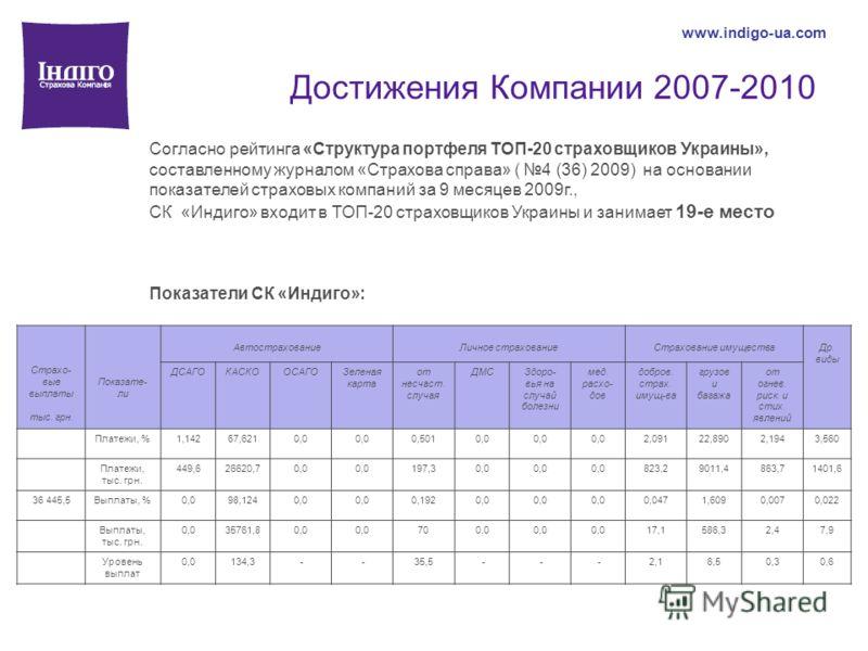 Достижения Компании 2007-2010 www.indigo-ua.com Согласно рейтинга «Структура портфеля ТОП-20 страховщиков Украины», составленному журналом «Страхова справа» ( 4 (36) 2009) на основании показателей страховых компаний за 9 месяцев 2009г., СК «Индиго» в