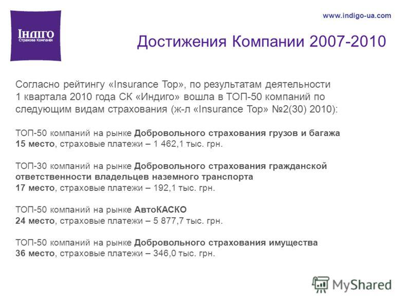 Достижения Компании 2007-2010 www.indigo-ua.com Согласно рейтингу «Insurance Top», по результатам деятельности 1 квартала 2010 года СК «Индиго» вошла в ТОП-50 компаний по следующим видам страхования (ж-л «Insurance Top» 2(30) 2010): ТОП-50 компаний н