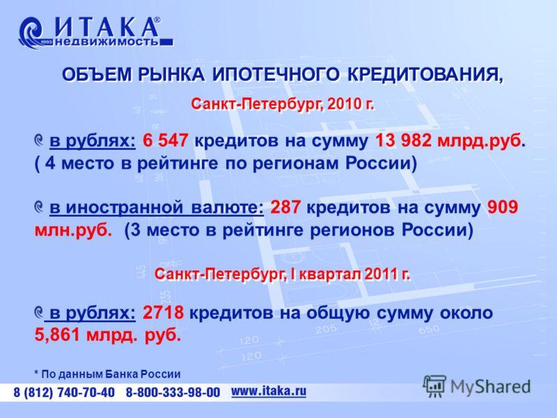 ОБЪЕМ РЫНКА ИПОТЕЧНОГО КРЕДИТОВАНИЯ, Санкт-Петербург, 2010 г. ОБЪЕМ РЫНКА ИПОТЕЧНОГО КРЕДИТОВАНИЯ, Санкт-Петербург, 2010 г. в рублях: 6 547 кредитов на сумму 13 982 млрд.руб. ( 4 место в рейтинге по регионам России) в иностранной валюте: 287 кредитов