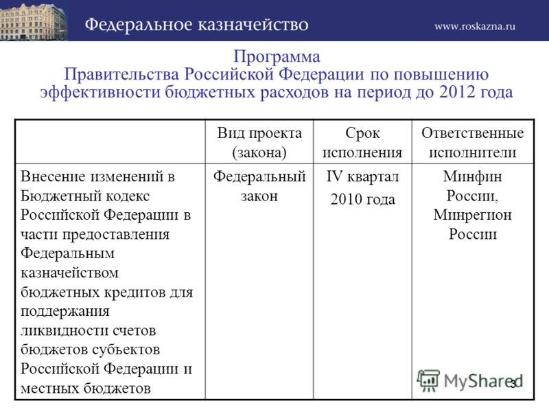 3 Программа Правительства Российской Федерации по повышению эффективности бюджетных расходов на период до 2012 года Вид проекта (закона) Срок исполнения Ответственные исполнители Внесение изменений в Бюджетный кодекс Российской Федерации в части пред