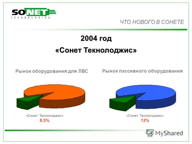 Доля рынка Сонета ЧТО НОВОГО В СОНЕТЕ 2004 год «Сонет Текнолоджис» Рынок оборудования для ЛВС Рынок пассивного оборудования «Сонет Текнолоджис» 8,5% «Сонет Текнолоджис» 12%
