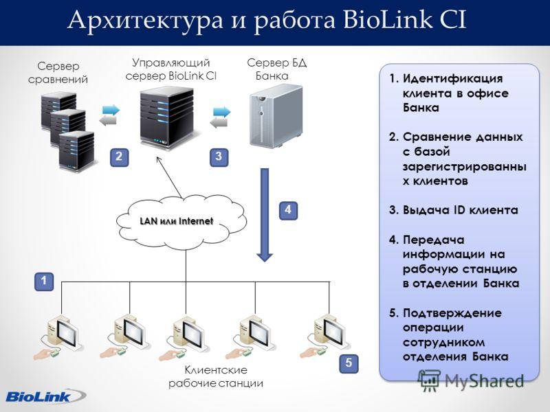 Архитектура и работа BioLink CI LAN или Internet Сервер БД Банка Клиентские рабочие станции 2 1 3 4 5 1.Идентификация клиента в офисе Банка 2.Сравнение данных с базой зарегистрированны х клиентов 3.Выдача ID клиента 4.Передача информации на рабочую с