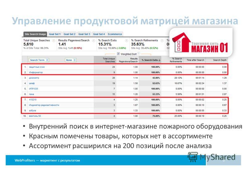 WebProfiters маркетинг с результатом Управление продуктовой матрицей магазина 2 Внутренний поиск в интернет-магазине пожарного оборудования Красным помечены товары, которых нет в ассортименте Ассортимент расширился на 200 позиций после анализа