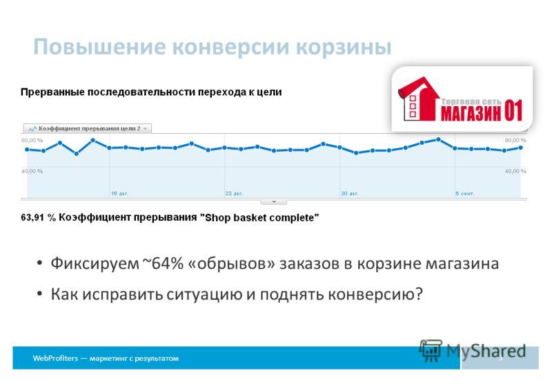 WebProfiters маркетинг с результатом Повышение конверсии корзины 3 Фиксируем ~64% «обрывов» заказов в корзине магазина Как исправить ситуацию и поднять конверсию?