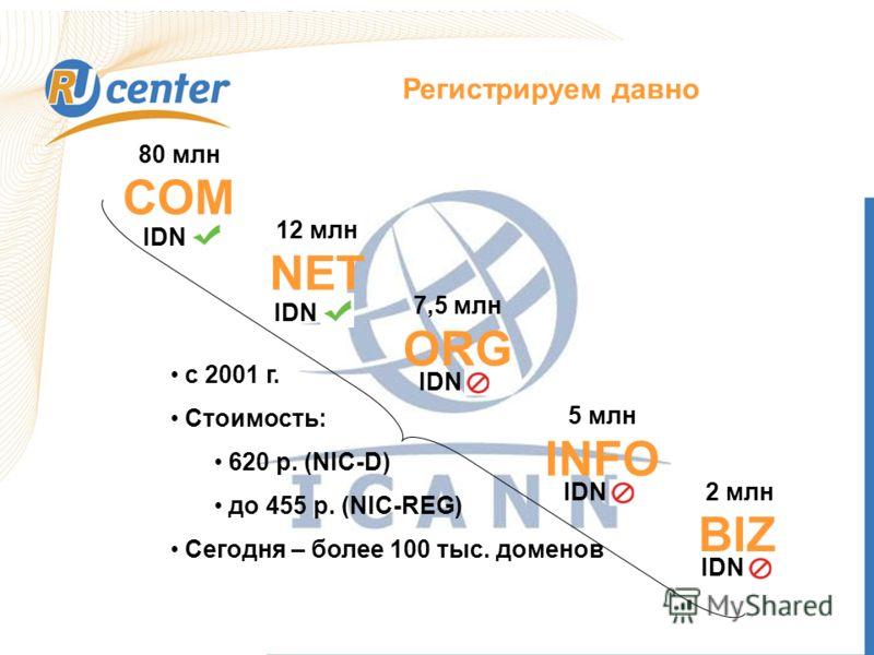 Регистрируем давно COM NET ORG BIZ INFO 80 млн 12 млн 7,5 млн 5 млн 2 млн IDN с 2001 г. Стоимость: 620 р. (NIC-D) до 455 р. (NIC-REG) Сегодня – более 100 тыс. доменов