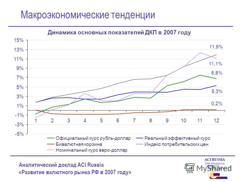 Аналитический доклад ACI Russia «Развитие валютного рынка РФ в 2007 году» Макроэкономические тенденции