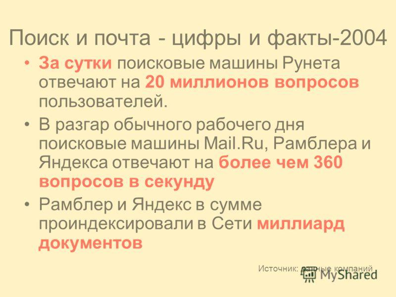 Поиск и почта - цифры и факты-2004 За сутки поисковые машины Рунета отвечают на 20 миллионов вопросов пользователей. В разгар обычного рабочего дня поисковые машины Mail.Ru, Рамблера и Яндекса отвечают на более чем 360 вопросов в секунду Рамблер и Ян