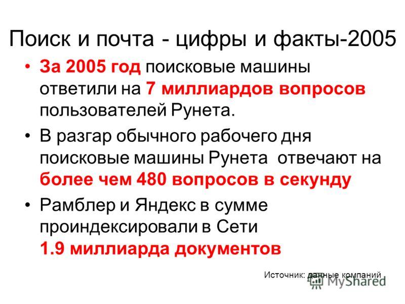 Поиск и почта - цифры и факты-2005 За 2005 год поисковые машины ответили на 7 миллиардов вопросов пользователей Рунета. В разгар обычного рабочего дня поисковые машины Рунета отвечают на более чем 480 вопросов в секунду Рамблер и Яндекс в сумме проин