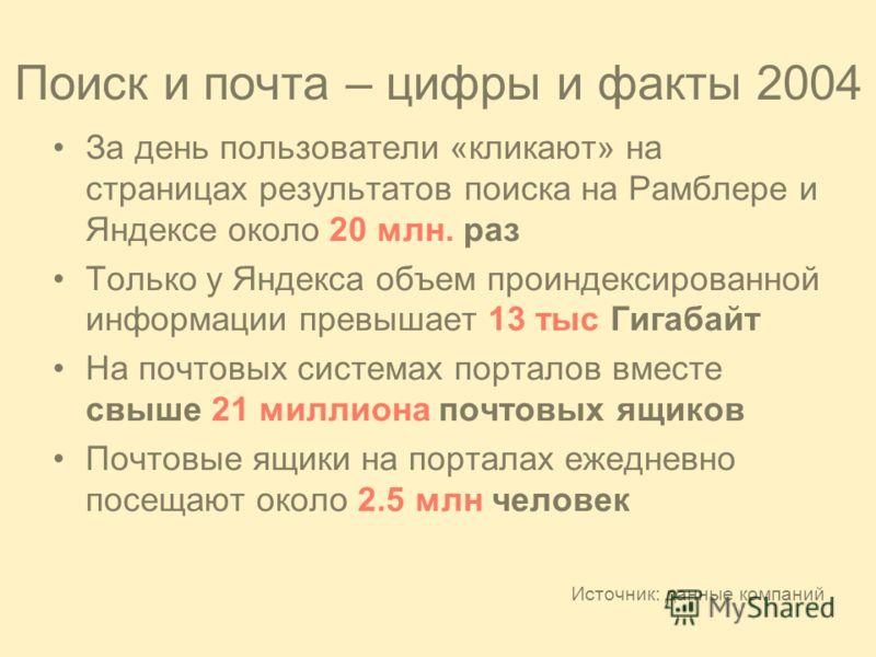 Поиск и почта – цифры и факты 2004 За день пользователи «кликают» на страницах результатов поиска на Рамблере и Яндексе около 20 млн. раз Только у Яндекса объем проиндексированной информации превышает 13 тыс Гигабайт На почтовых системах порталов вме