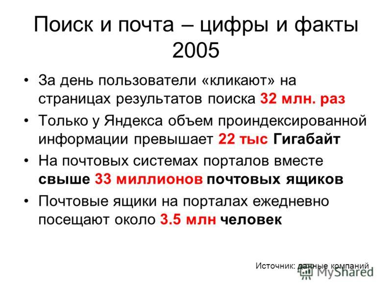 Поиск и почта – цифры и факты 2005 За день пользователи «кликают» на страницах результатов поиска 32 млн. раз Только у Яндекса объем проиндексированной информации превышает 22 тыс Гигабайт На почтовых системах порталов вместе свыше 33 миллионов почто