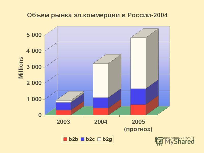 Источник данных:НАУЭТ