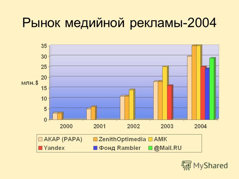 Рынок медийной рекламы-2004