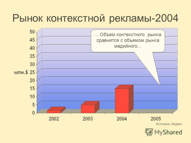 Рынок контекстной рекламы-2004... Объем контекстного рынка сравнится с объемом рынка медийного... Источник: Яндекс