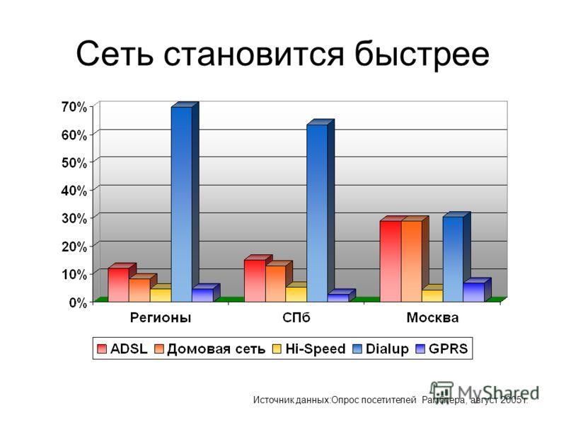 Сеть становится быстрее Источник данных:Опрос посетителей Рамблера, август 2005 г.