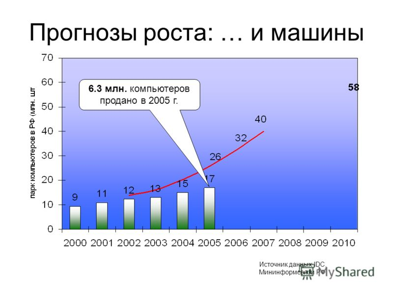 Прогнозы роста: … и машины Источник данных:IDC, Мининформсвязи РФ 6.3 млн. компьютеров продано в 2005 г.