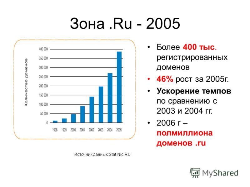 Зона.Ru - 2005 Более 400 тыс. регистрированных доменов 46% рост за 2005г. Ускорение темпов по сравнению с 2003 и 2004 гг. 2006 г – полмиллиона доменов.ru Источник данных:Stat.Nic.RU