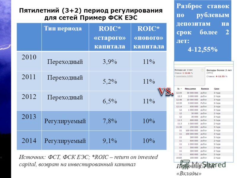 Эффективность и потери Законодательное регулирование Мы и они: опыт западных коллег Тип периода ROIC* «старого» капитала ROIC* «нового» капитала 2010 Переходный3,9%11% 2011 Переходный 5,2%11% 2012 Переходный 6,5%11% 2013 Регулируемый7,8%10% 2014 Регу