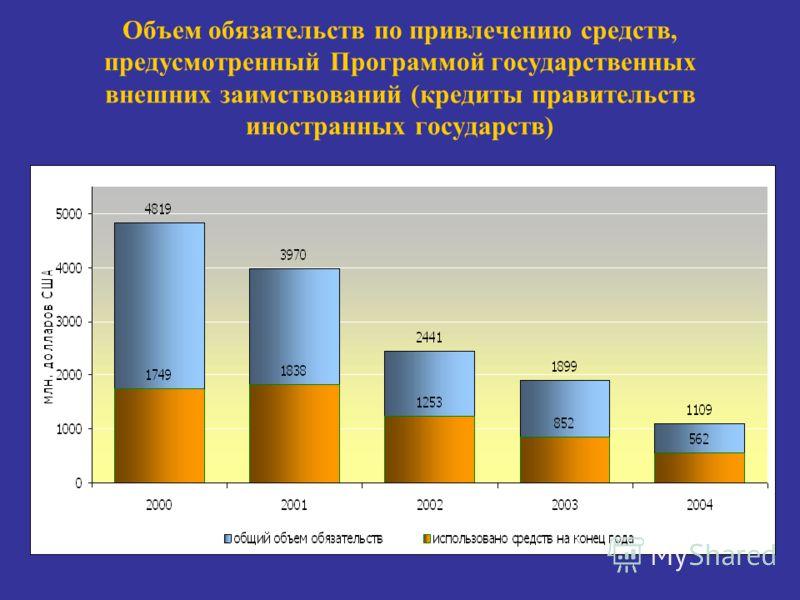 Объем обязательств по привлечению средств, предусмотренный Программой государственных внешних заимствований (кредиты правительств иностранных государств)