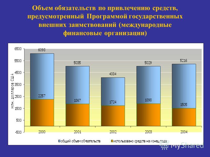 Объем обязательств по привлечению средств, предусмотренный Программой государственных внешних заимствований (международные финансовые организации)