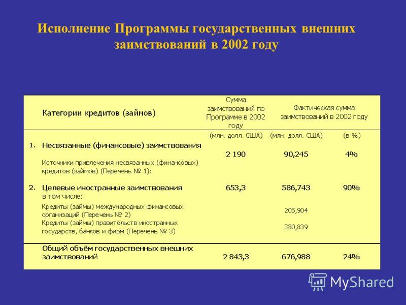 Исполнение Программы государственных внешних заимствований в 2002 году
