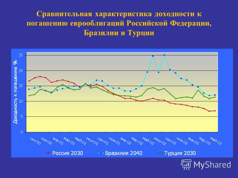 Сравнительная характеристика доходности к погашению еврооблигаций Российской Федерации, Бразилии и Турции