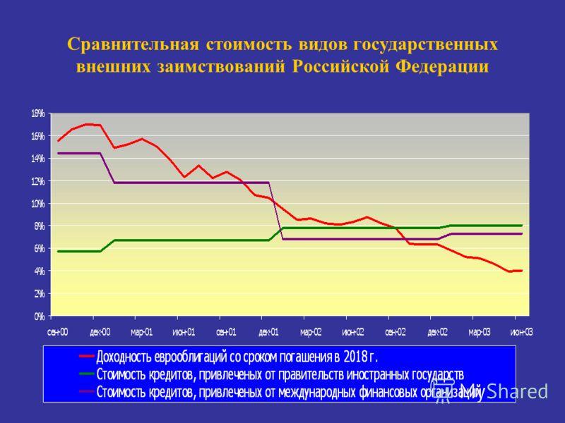 Сравнительная стоимость видов государственных внешних заимствований Российской Федерации